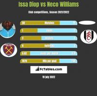 Issa Diop vs Neco Williams h2h player stats