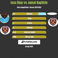 Issa Diop vs Jamal Baptiste h2h player stats