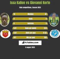 Issa Kallon vs Giovanni Korte h2h player stats