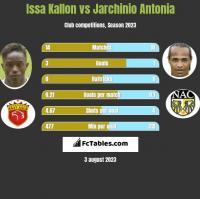 Issa Kallon vs Jarchinio Antonia h2h player stats