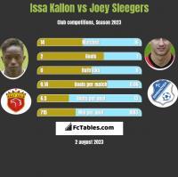 Issa Kallon vs Joey Sleegers h2h player stats