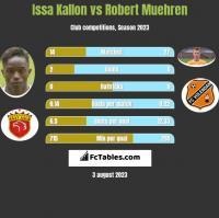 Issa Kallon vs Robert Muehren h2h player stats