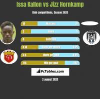 Issa Kallon vs Jizz Hornkamp h2h player stats