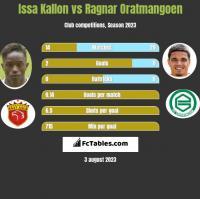 Issa Kallon vs Ragnar Oratmangoen h2h player stats