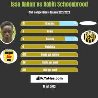 Issa Kallon vs Robin Schoonbrood h2h player stats