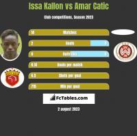 Issa Kallon vs Amar Catic h2h player stats