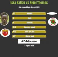 Issa Kallon vs Nigel Thomas h2h player stats