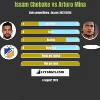 Issam Chebake vs Arturo Mina h2h player stats