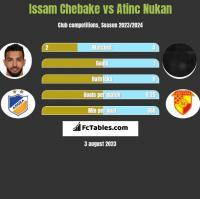 Issam Chebake vs Atinc Nukan h2h player stats