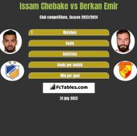 Issam Chebake vs Berkan Emir h2h player stats