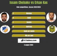 Issam Chebake vs Erkan Kas h2h player stats