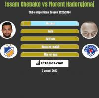 Issam Chebake vs Florent Hadergjonaj h2h player stats