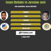 Issam Chebake vs Jarosław Jach h2h player stats