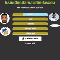 Issam Chebake vs Lamine Gassama h2h player stats
