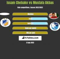Issam Chebake vs Mustafa Akbas h2h player stats