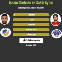 Issam Chebake vs Sakib Aytac h2h player stats