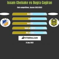 Issam Chebake vs Bugra Cagiran h2h player stats