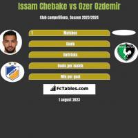 Issam Chebake vs Ozer Ozdemir h2h player stats
