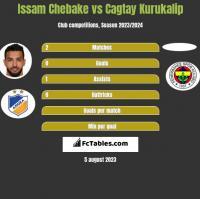 Issam Chebake vs Cagtay Kurukalip h2h player stats