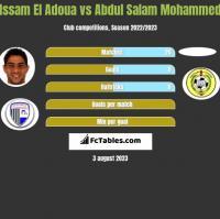 Issam El Adoua vs Abdul Salam Mohammed h2h player stats