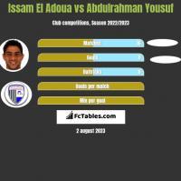 Issam El Adoua vs Abdulrahman Yousuf h2h player stats
