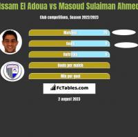 Issam El Adoua vs Masoud Sulaiman Ahmed h2h player stats