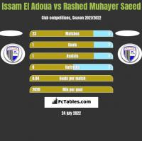 Issam El Adoua vs Rashed Muhayer Saeed h2h player stats