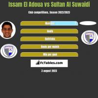 Issam El Adoua vs Sultan Al Suwaidi h2h player stats