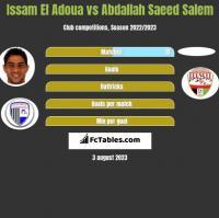 Issam El Adoua vs Abdallah Saeed Salem h2h player stats