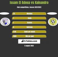 Issam El Adoua vs Kainandro h2h player stats