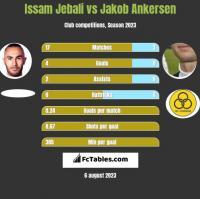 Issam Jebali vs Jakob Ankersen h2h player stats