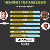Issam Jebali vs Jean-Kevin Augustin h2h player stats