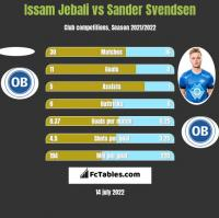Issam Jebali vs Sander Svendsen h2h player stats