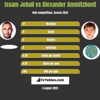 Issam Jebali vs Alexander Ammitzboell h2h player stats