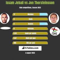 Issam Jebali vs Jon Thorsteinsson h2h player stats