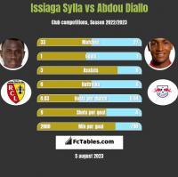 Issiaga Sylla vs Abdou Diallo h2h player stats