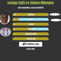 Issiaga Sylla vs Adama Mbengue h2h player stats