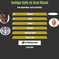 Issiaga Sylla vs Axel Disasi h2h player stats