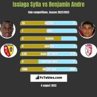 Issiaga Sylla vs Benjamin Andre h2h player stats