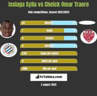 Issiaga Sylla vs Cheick Omar Traore h2h player stats