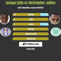 Issiaga Sylla vs Christopher Jullien h2h player stats