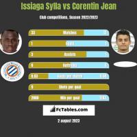 Issiaga Sylla vs Corentin Jean h2h player stats