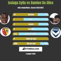 Issiaga Sylla vs Damien Da Silva h2h player stats