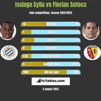 Issiaga Sylla vs Florian Sotoca h2h player stats