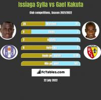 Issiaga Sylla vs Gael Kakuta h2h player stats
