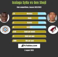 Issiaga Sylla vs Gen Shoji h2h player stats