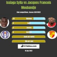 Issiaga Sylla vs Jacques Francois Moubandje h2h player stats