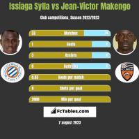 Issiaga Sylla vs Jean-Victor Makengo h2h player stats