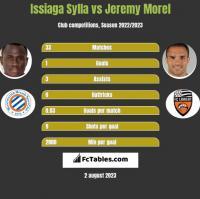 Issiaga Sylla vs Jeremy Morel h2h player stats