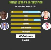 Issiaga Sylla vs Jeremy Pied h2h player stats